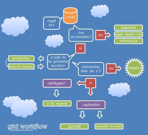 diagrama flujo de trabajo gtd Cómo Dominar el Flujo de Trabajo con GTD