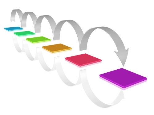 secuencia de saltos Redes Productivas: Dependencia Frente a Subordinación